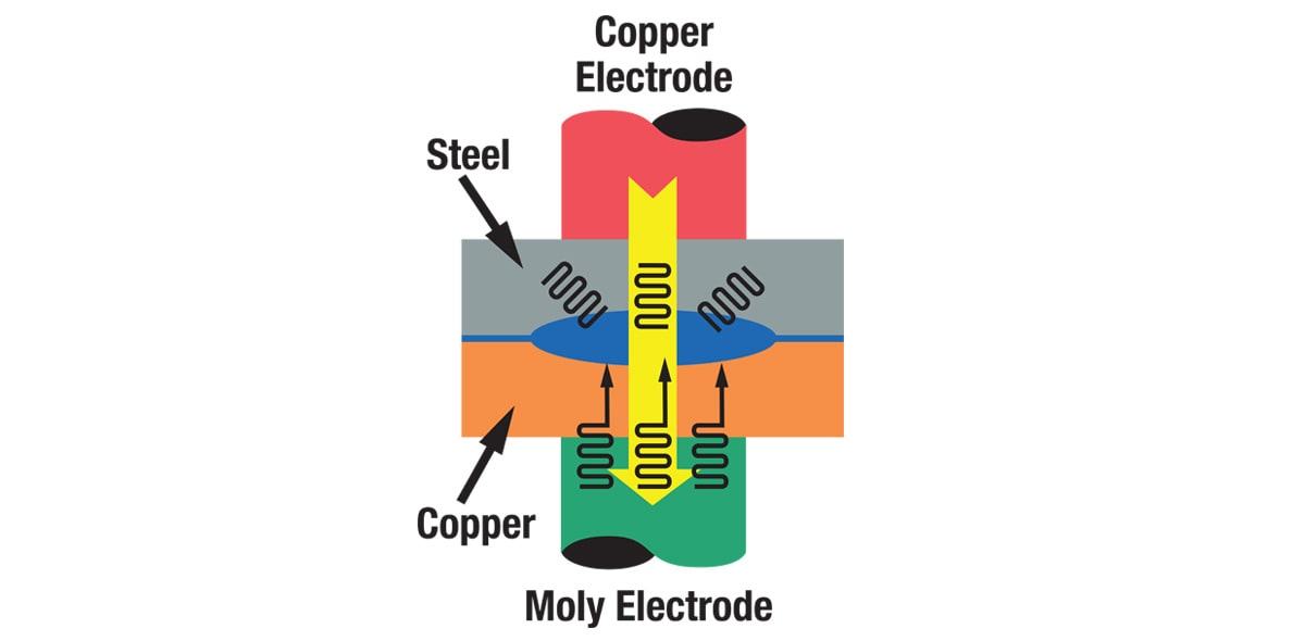 when to use resistive electrodes, when to use conductive electrodes