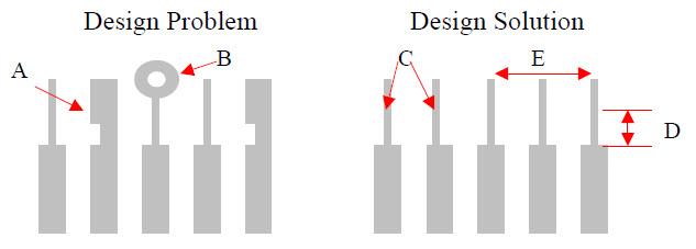 Successful PCB Design