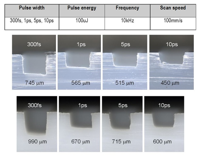 Ultra-Short Pulse Lasers Are Great Tools for Processing Plastics for Medical Devices