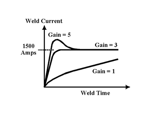 weld nugget formation