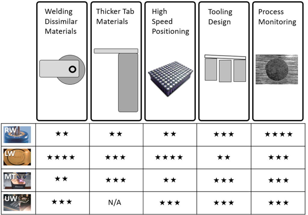 How welding technologies compare